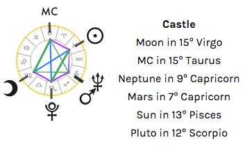 castle pattern astrology