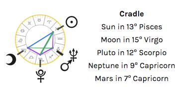 cradle pattern astrology