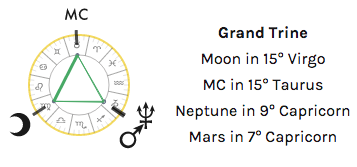 grand trine pattern astrology