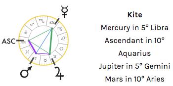 kite pattern astrology