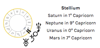 stellium pattern astrology